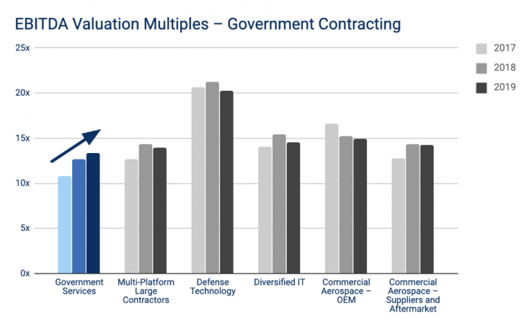 High-Multiples-for-Gov-Contractors-768x475